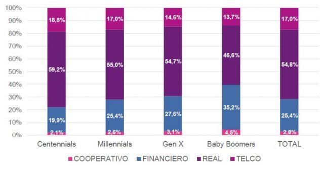 Participación (%) por Sector para cada Generación