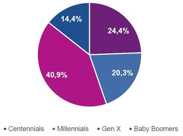 Distribución del número de operaciones por Generación (sept nov/20)