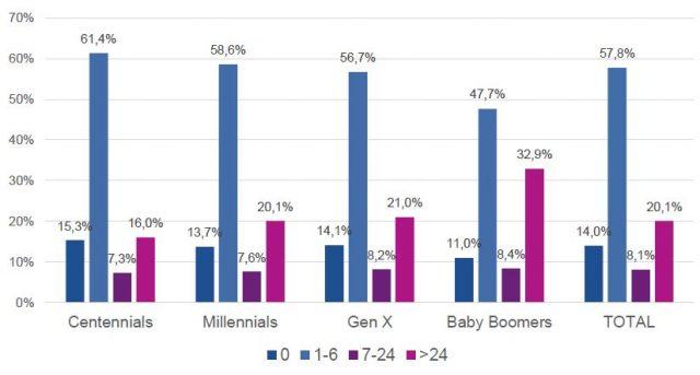 Participación (%) por Plazo de Crédito (meses) para cada Generación