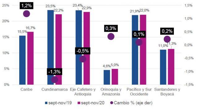 Participación (%) de operaciones por Región