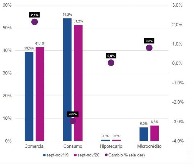 Participación (%) de operaciones por Tipo de Cartera