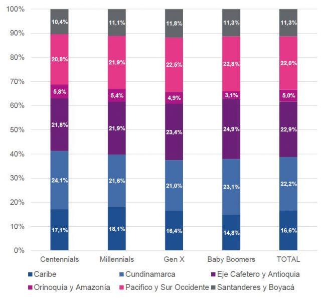 Participación (%) por Región para cada Generación