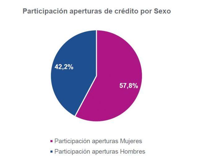 Participación aperturas de crédito por Sexo Participación aperturas