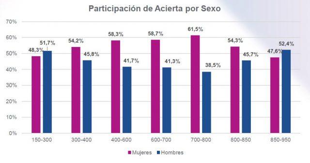 Participación de Acierta por Sexo