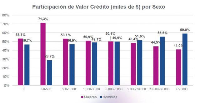 Participación de Valor Crédito (miles de $) por Sexo