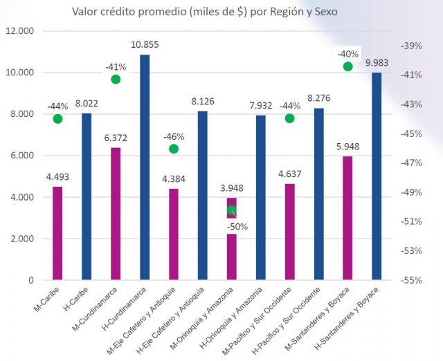 Valor crédito promedio (miles de $) por Región y Sexo