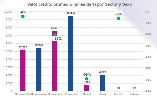Valor crédito promedio (miles de $) por Sector y Sexo