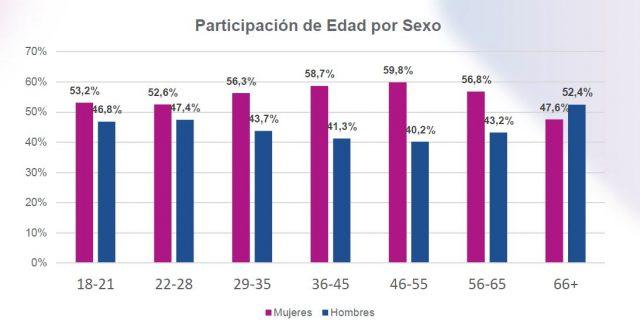 Participación de Edad por Sexo