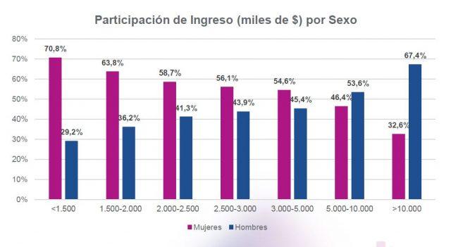 Participación de Ingreso (miles de $) por Sexo
