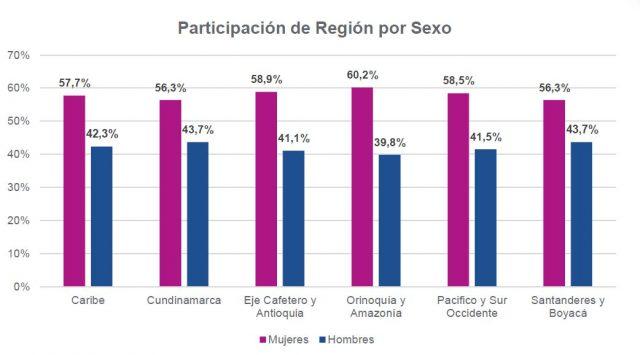 Participación de Región por Sexo