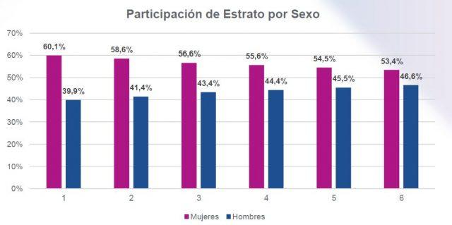 Participación de Estrato por Sexo