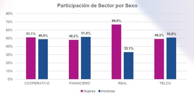 Participación de Sector por Sexo