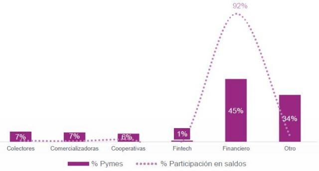 Estado mercado Pyme (2020)