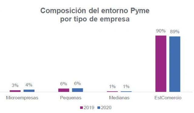 Composición del entorno Pyme por tipo de empresa
