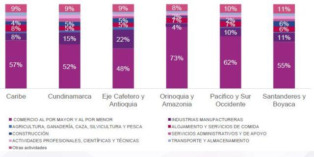Actividades económicas por región (2019 y 2020)
