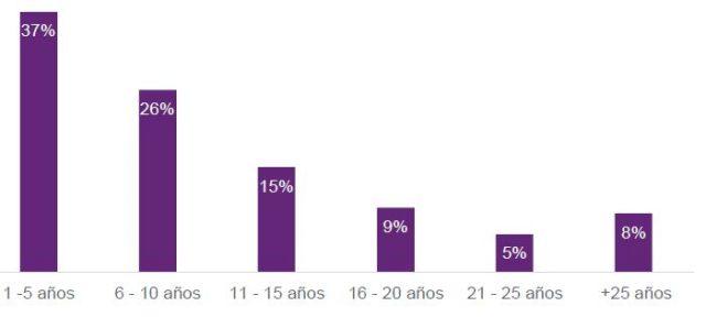 Operaciones crediticias por edad de la empresa (2019 2020)